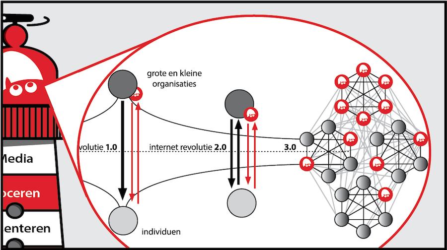 Calimeromarketing 3.0 en netwerkmodel marco derksen marketingfacts